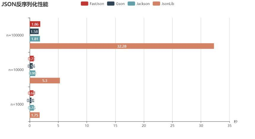 Performance comparison of several common JSON libraries in Java