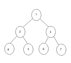 java Data Structure Note 6-BinaryTree