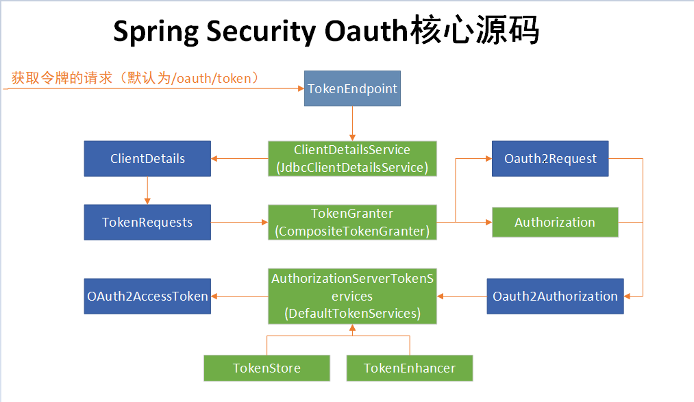 Tips] spring security oauth2 token realizes multi-terminal