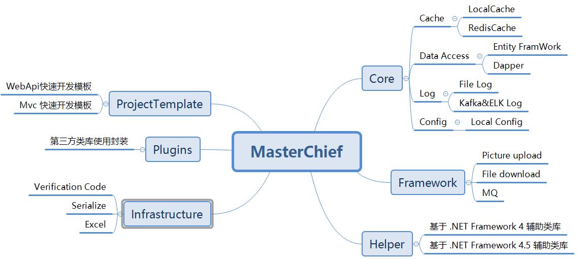 Open Source] MasterChief Rapid Development of Auxiliary
