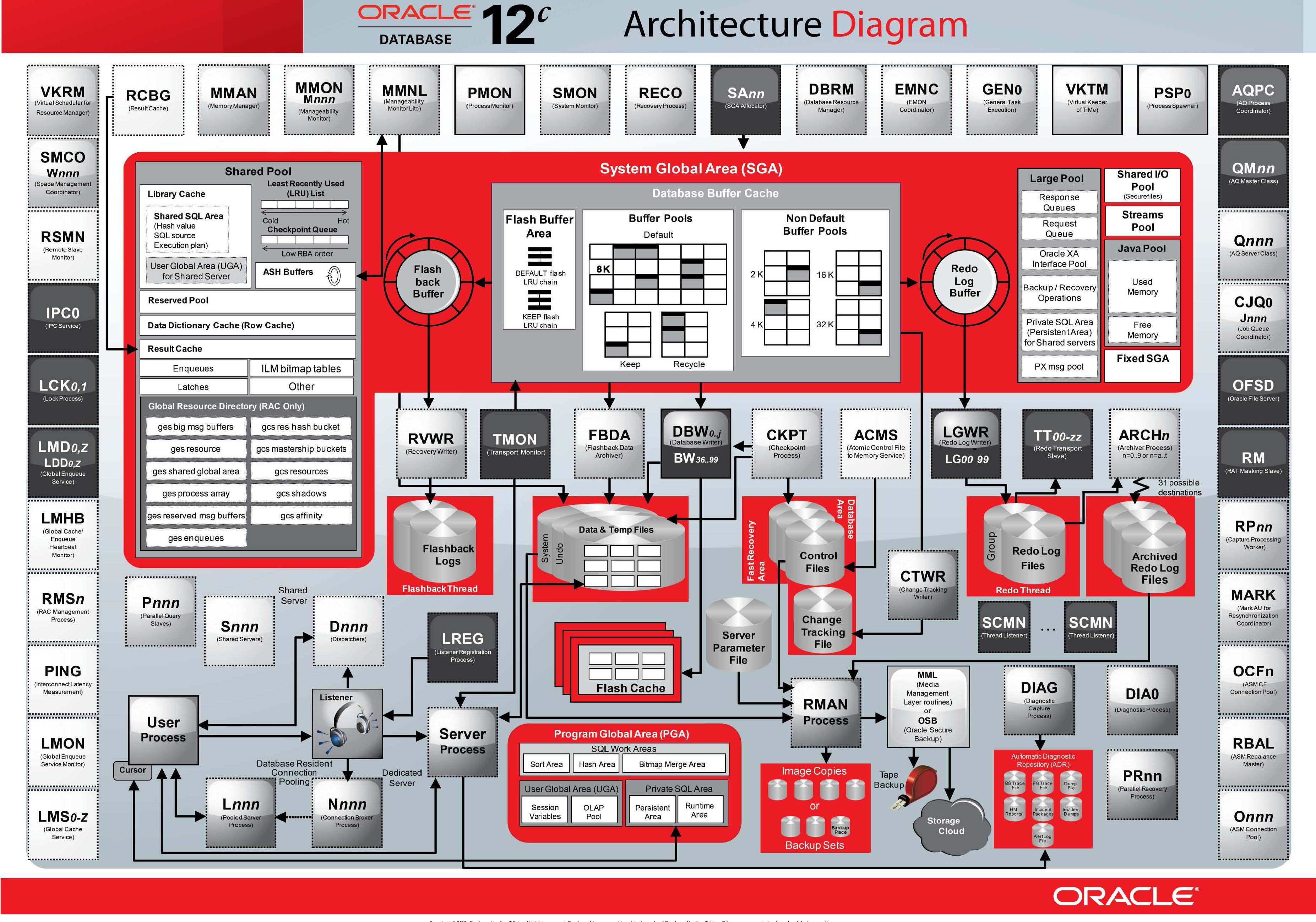 Understanding Oracle Architecture and Installing Oracle 12c