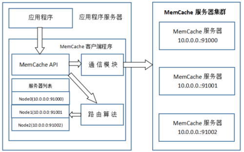 memcache cache server (Nginx+PHP+memcache+MySQL)