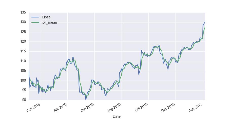 Python Data Analysis _Pandas06_Window Function