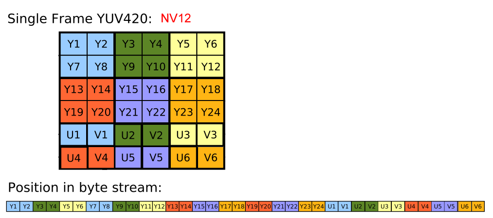 Scaling of NV12 Format Pictures Based on libyuv Library