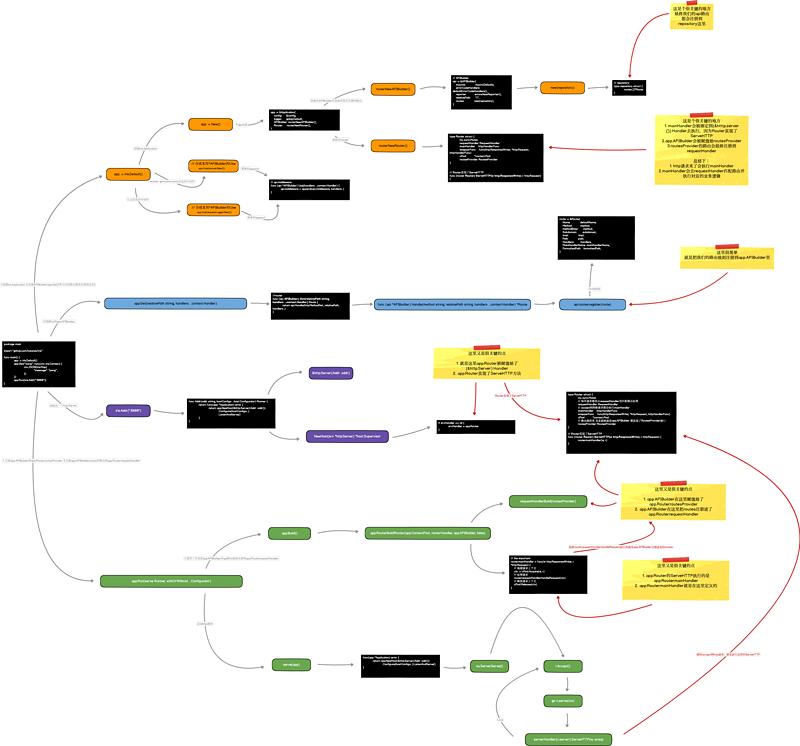 golang framework parsing-iris