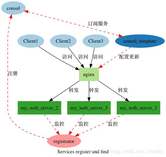 Registrator + Consul + Consul-template + nginx