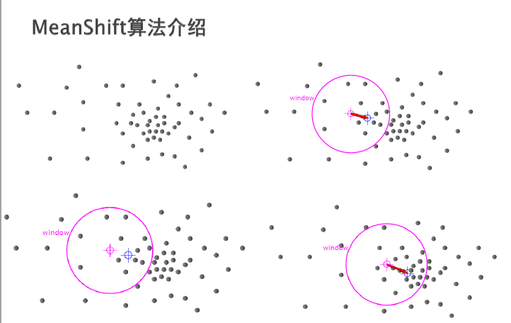 Video Analysis and Object Tracking (CAMShift)