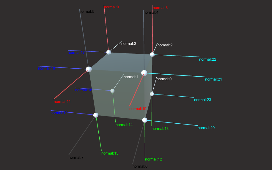 Normal Line of Unity System Cube