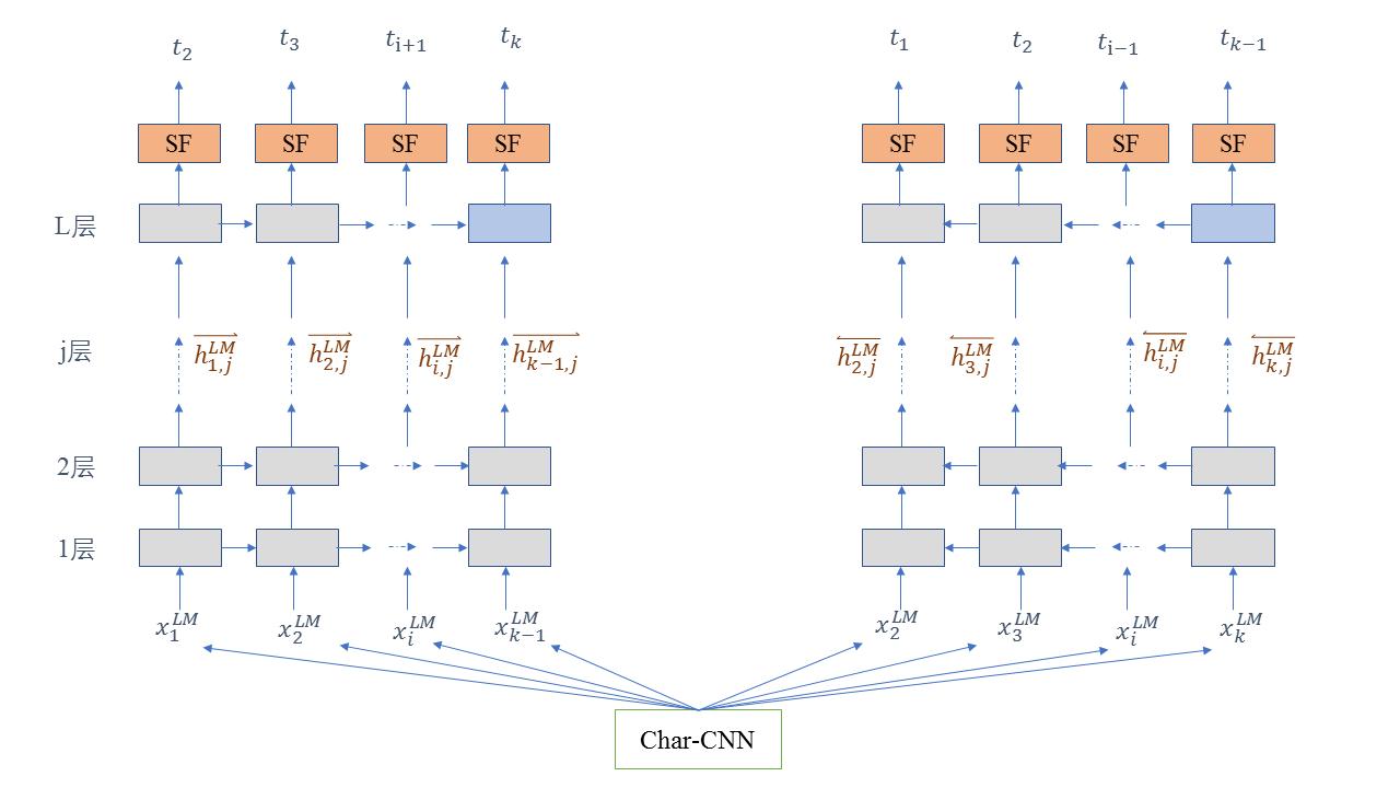 Deep learning - >