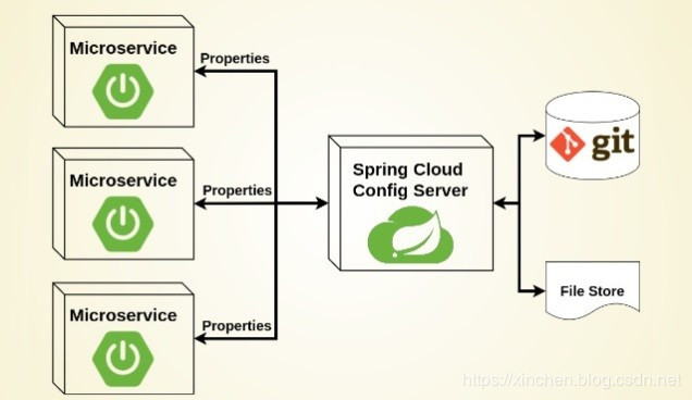 spring-cloud-kubernetes and configmap