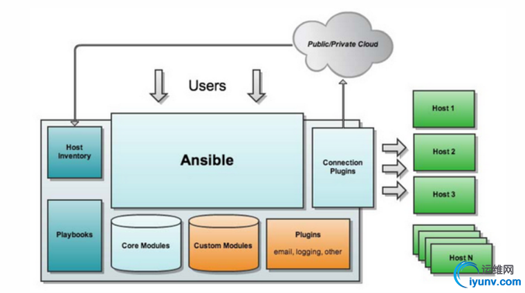 Ansible Installation and Basic Module Application of