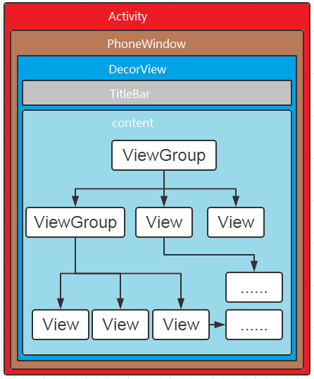 Android Render(2) How is the addview of Windows Manager Impl