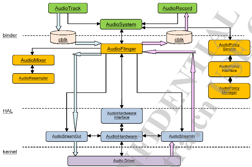 Analysis of Android ALSA Audio System Architecture (1