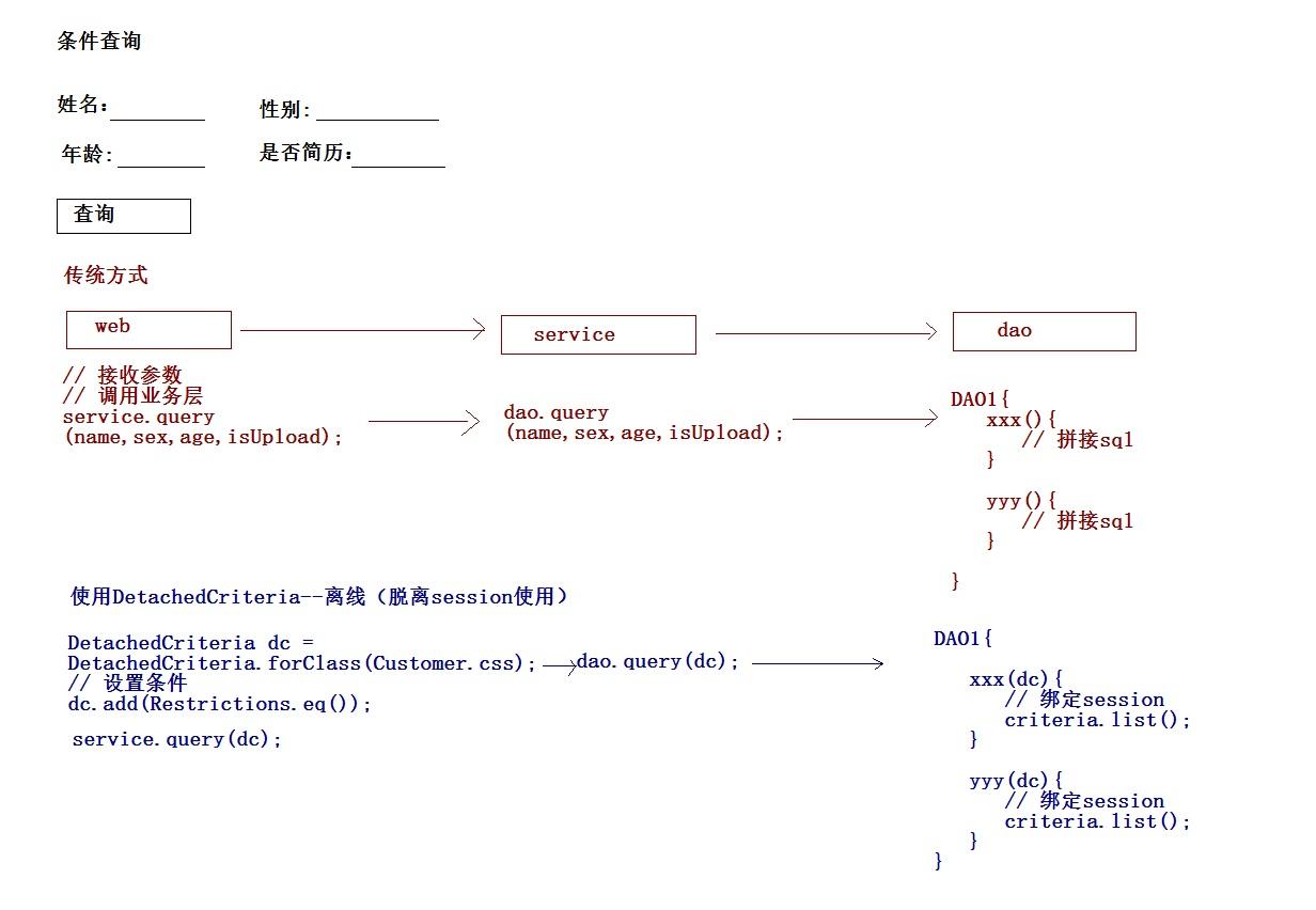Hibernate Framework Note 04HQL_QBC Query Details_Grab