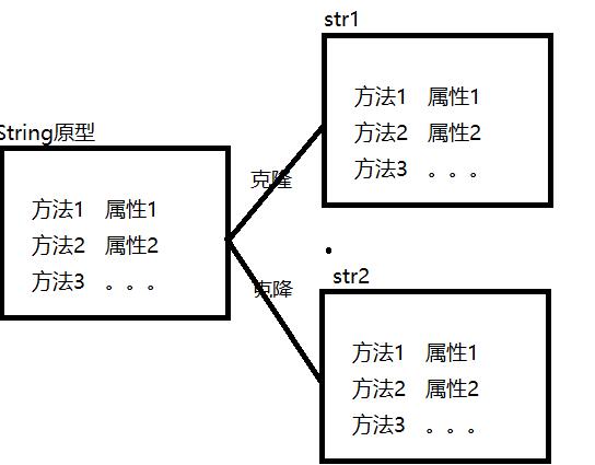 JavaScript - Basic Grammar Learning (3)
