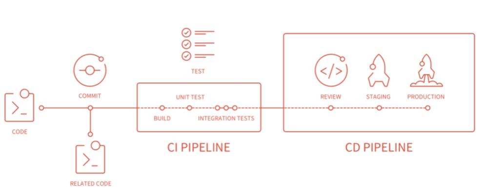 Gitlab Pipeline+Supervisor Actual Python Project CI/CD