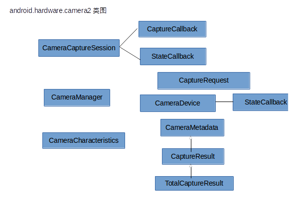 Guidelines for the use of android hardware camera2