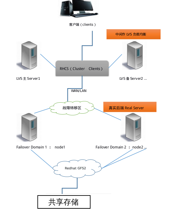 nginx+Rhcs suite for load balancing high availability cluster
