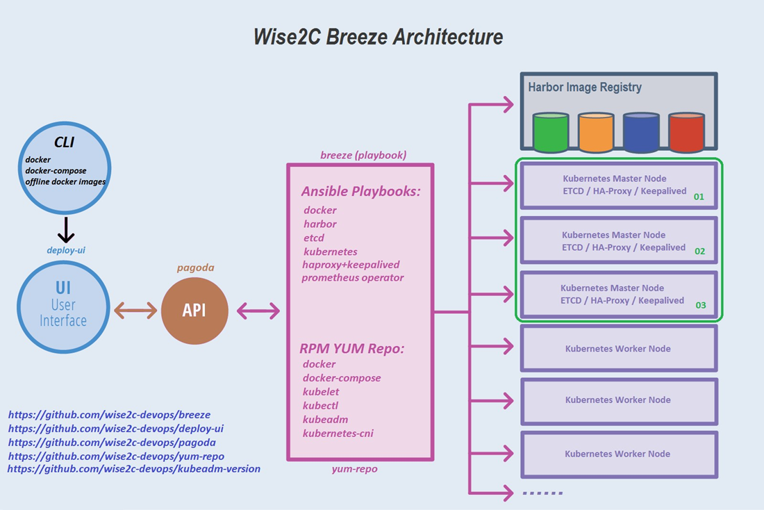Breeze deploys kubernetes 1 13 2 high availability cluster