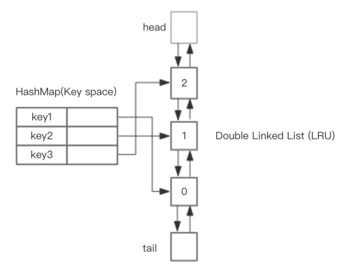 Redis] LRU algorithm and LRU implementation of Redis