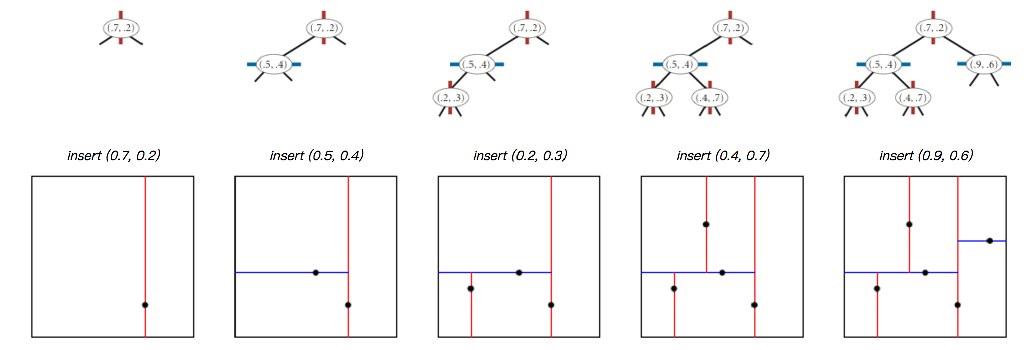 Coursera Algorithms Programming Assignment 5: Kd-Trees (98