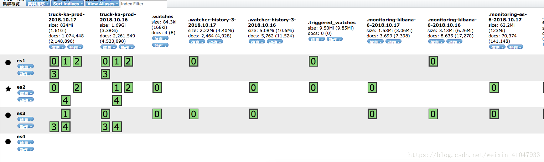Elk cluster installation + configuration (Elasticsearch+Logstash+Filebeat+Kafka+zookeeper+Kibana)