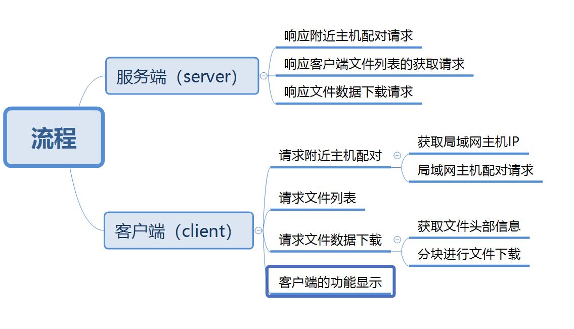 Point Downloader (LAN Downloader)