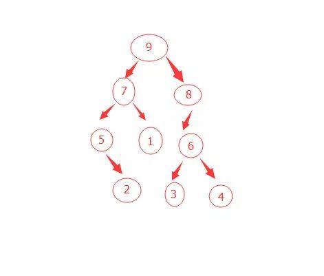 Four traversal algorithms of binary tree are not as