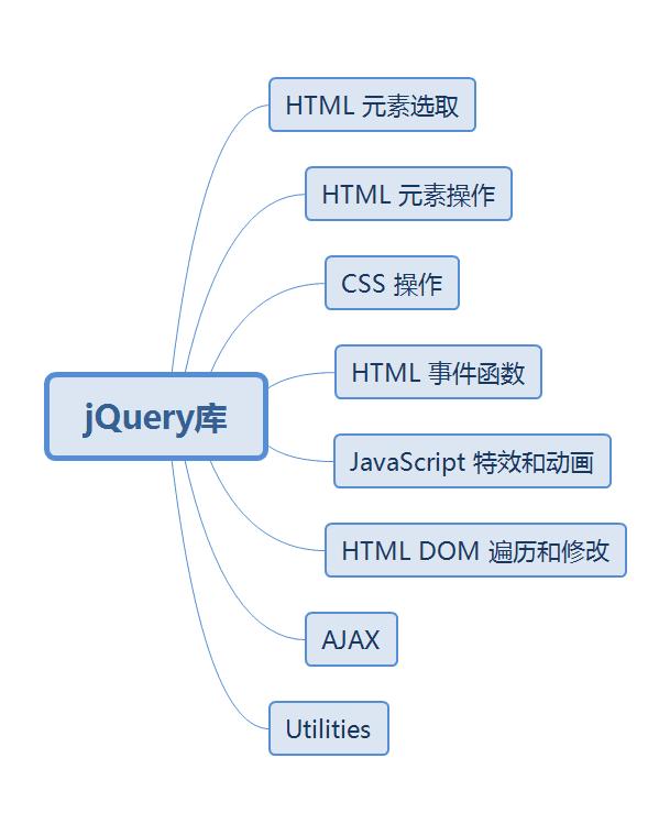 jQuery Basic Series