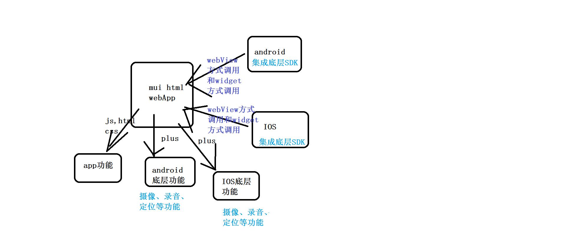 Android integrates Dcloud h5+SDK in a widget way