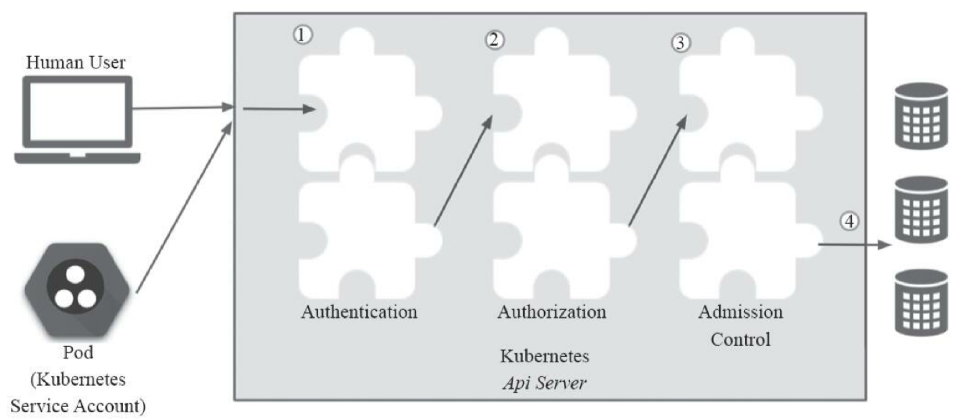 K8S Authentication, Authorization and Access Control (RBAC