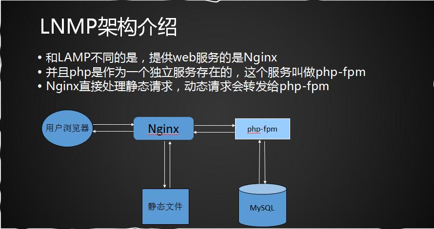 12 1-12 5 LNMP Architecture Introduction, MySQL Installation, PHP