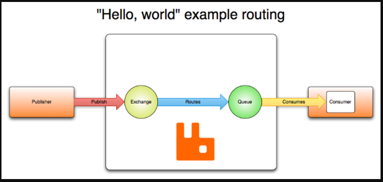springboot integration uses rabbitmq notes (3  Basic process)