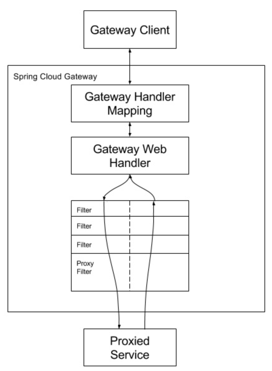 spring cloud 2.x version Gateway routing Gateway tutorial